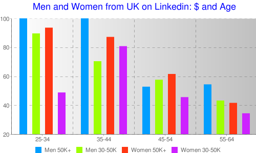 Who are the big earners on Linkedin UK? (drawn with Chartle)